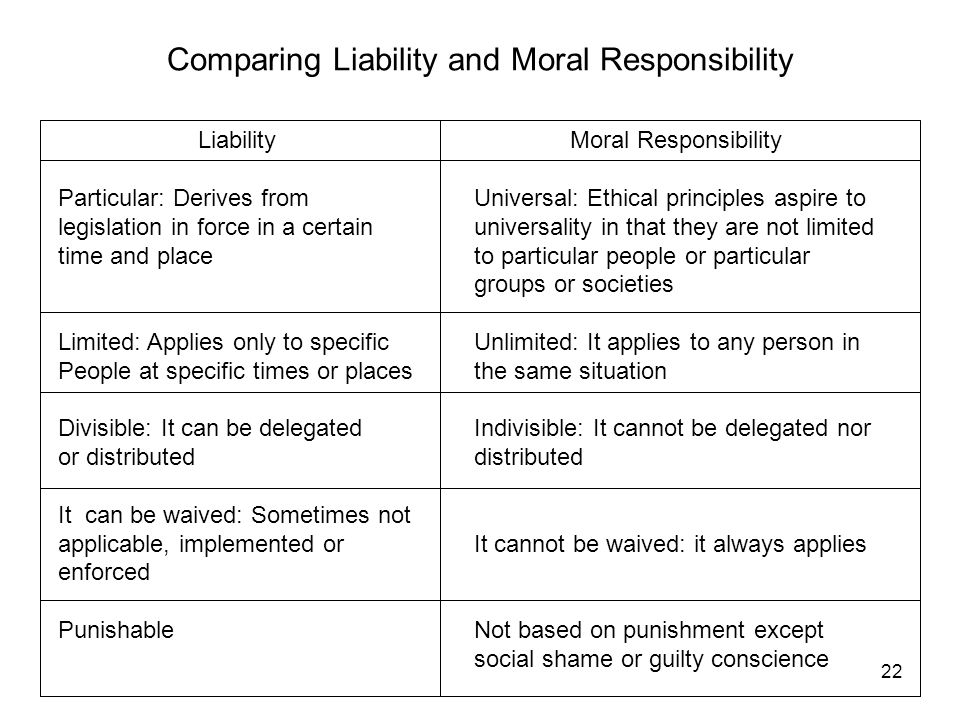 liability or responsibility Turning a blind eye: professional liability and responsibility: dealing with  clients turning a blind eye to fraudulent activities often occurs through  ignorance or.