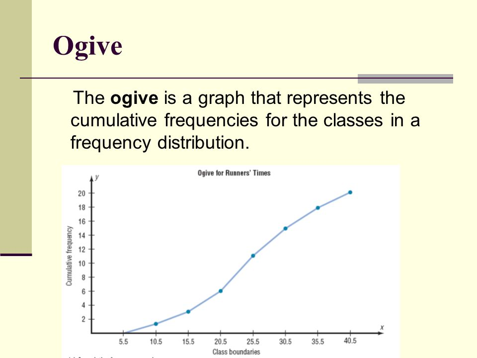 Ogive The ogive is a graph that represents the cumulative frequencies for the classes in a frequency distribution.