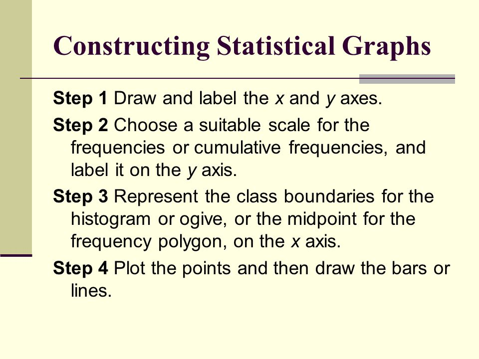 Constructing Statistical Graphs