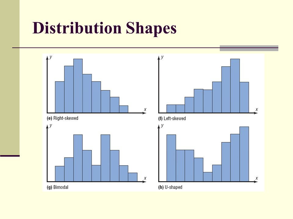 Distribution Shapes