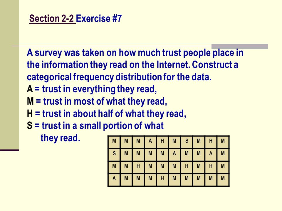 A survey was taken on how much trust people place in