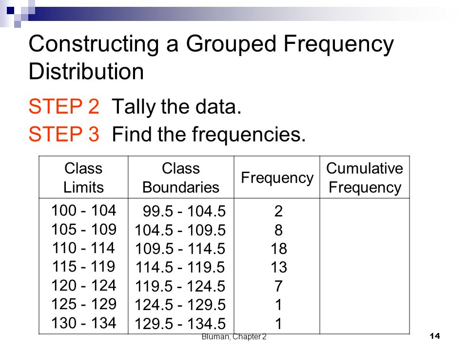 how to draw cumulative frequency table