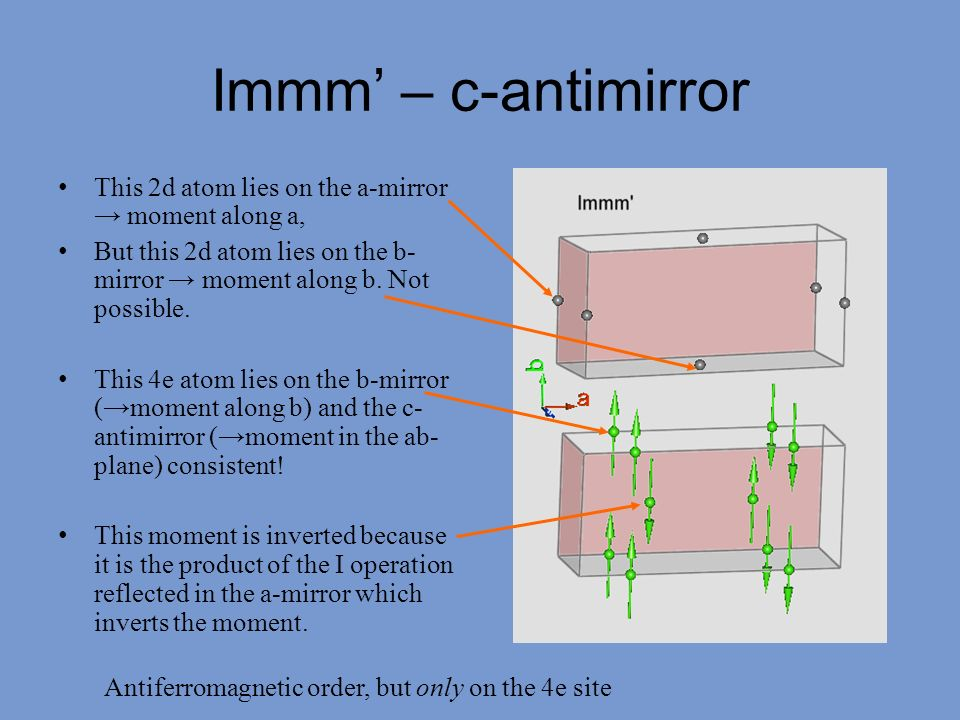 Immm' – c-antimirror This 2d atom lies on the a-mirror → moment along a, But this 2d atom lies on the b-mirror → moment along b. Not possible.