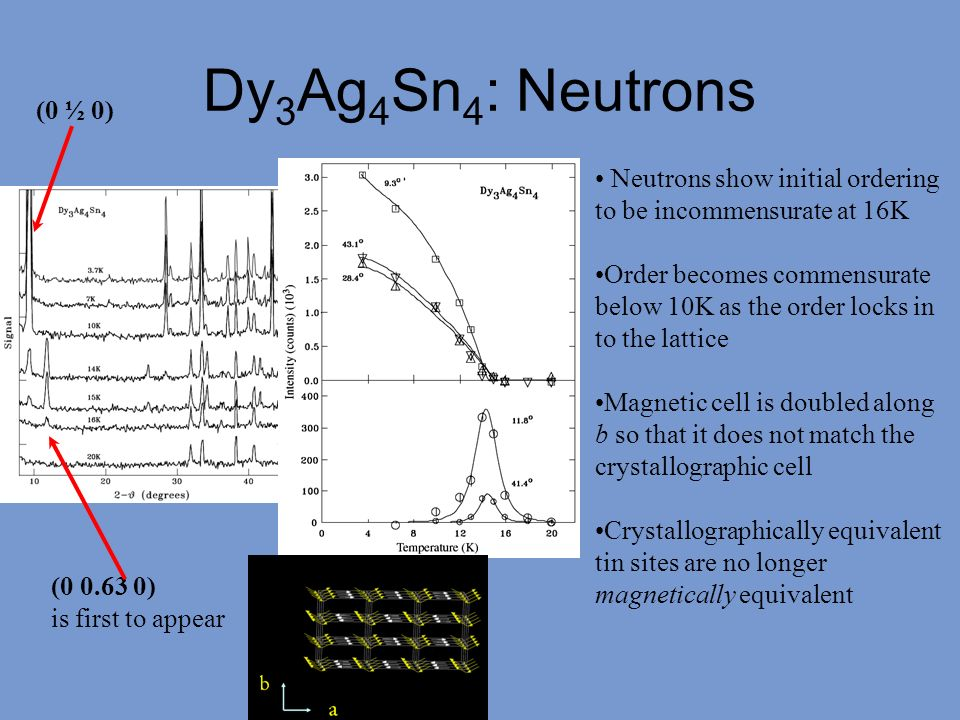 Dy3Ag4Sn4: Neutrons (0 ½ 0) Neutrons show initial ordering to be incommensurate at 16K.