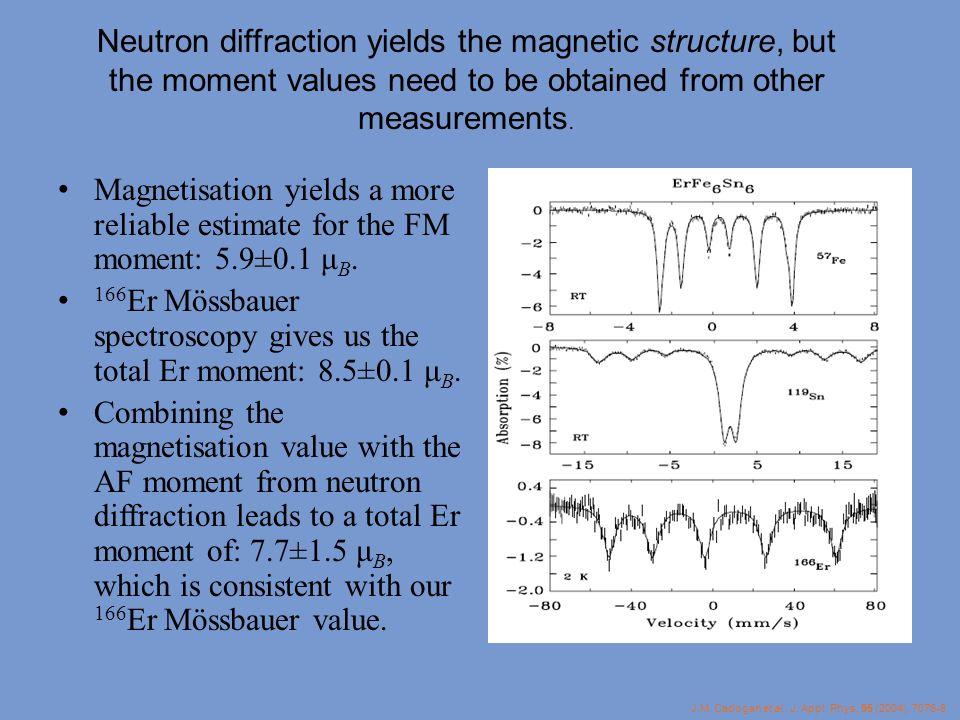 166Er Mössbauer spectroscopy gives us the total Er moment: 8.5±0.1 μB.