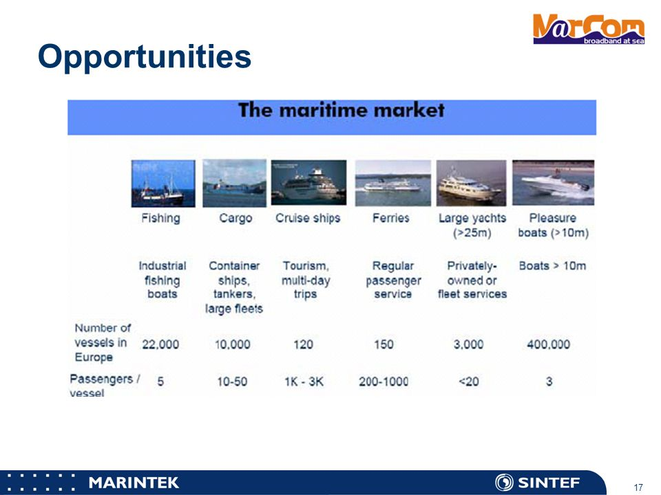 Novel Maritime Communications User Requirements And E