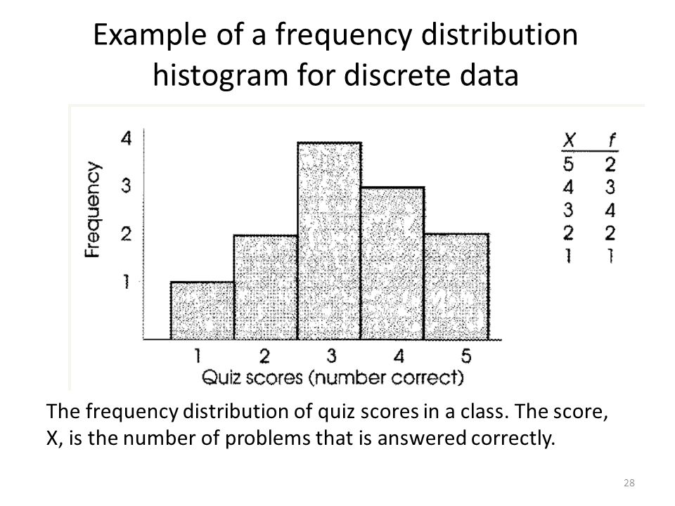how to choose class for histogram