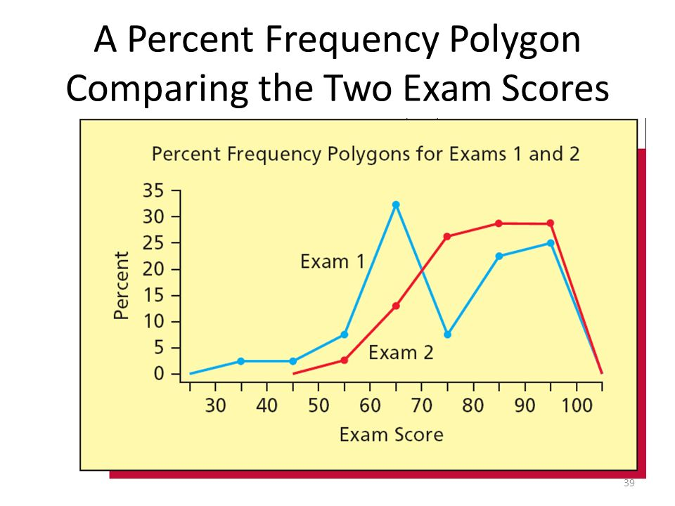 how to find the percentage frequency
