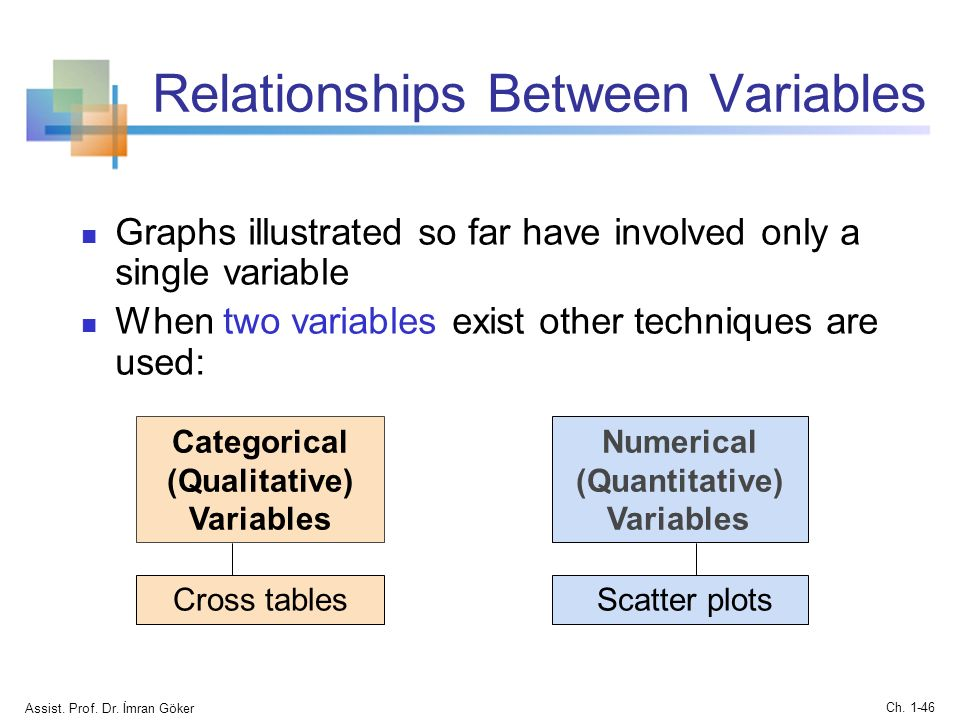 graphical display of the relationship between two quantitative variables