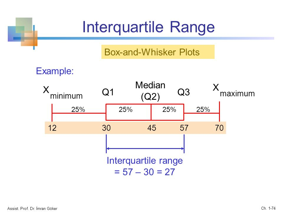 how to find the range in a box plot