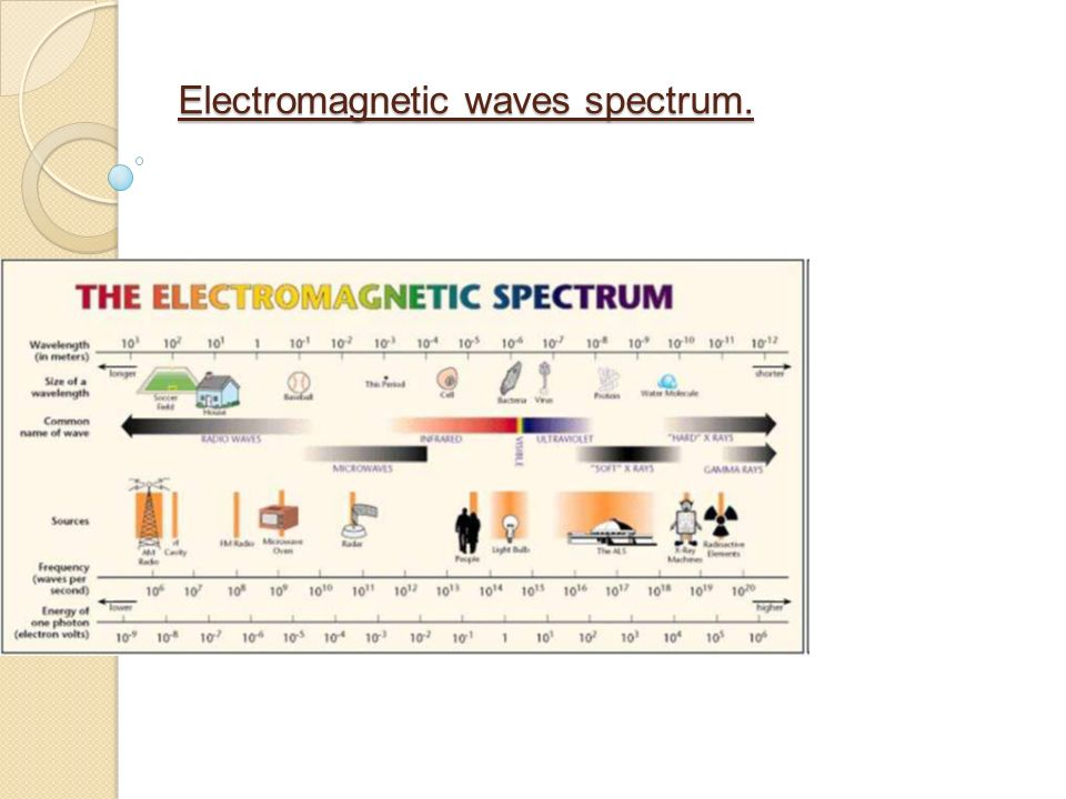 relationship between communication systems and electromagnetic waves