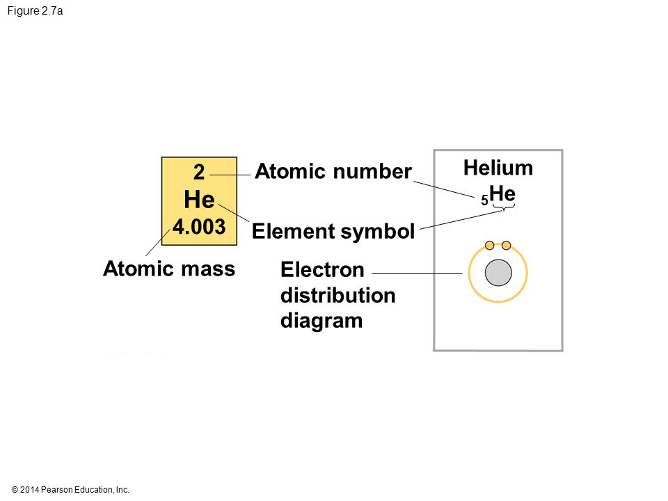 He Helium 2 Atomic number 5He Element symbol
