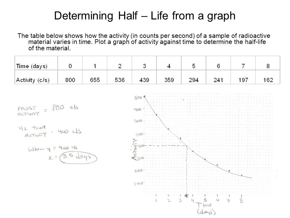 to determine the half life of Radiometric dating is used to estimate the age of rocks and other objects based on the fixed decay rate of radioactive isotopes learn about half-life and how it is used in different dating methods, such as uranium-lead dating and radiocarbon dating, in this video lesson.