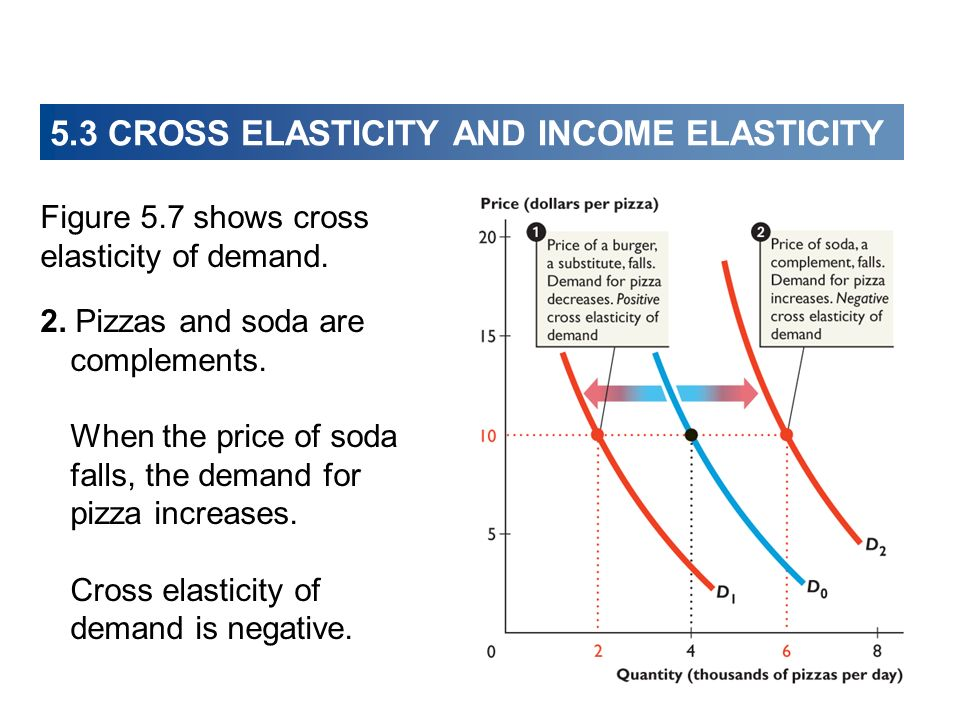 price income and cross elasticity of demand essay There are mainly two types of elasticity, the elasticity of demand which includes  price elasticity of demand, income elasticity of demand, and cross elasticity of.