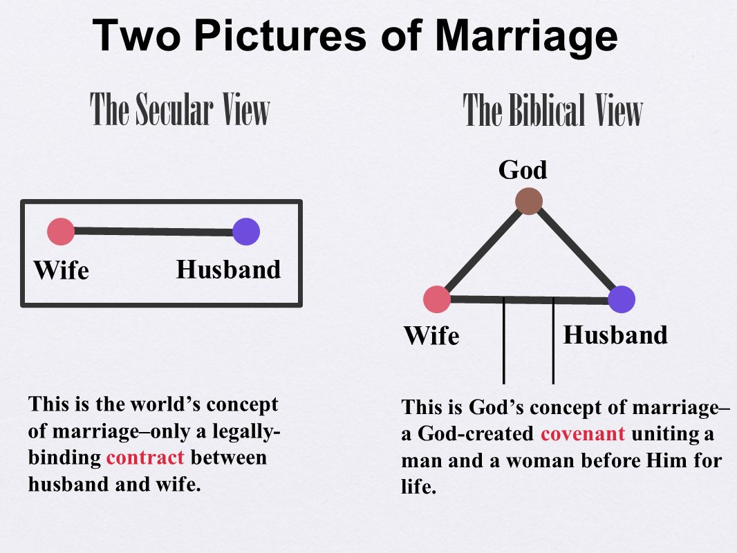 a christian view on the concept of marriage Homosexual, same-sex, opposite-sex marriages many christian denominations look upon marriage as being ordained by god, patterned after god's creation of the first couple, adam and eve.