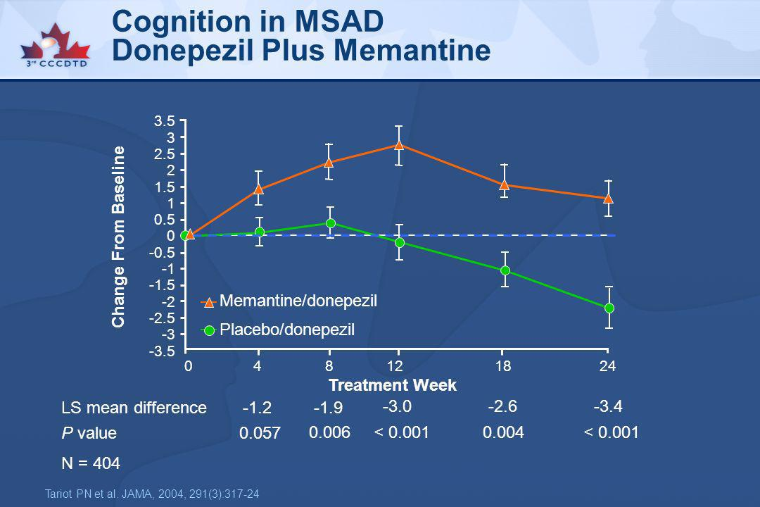 Cognition in MSAD Donepezil Plus Memantine
