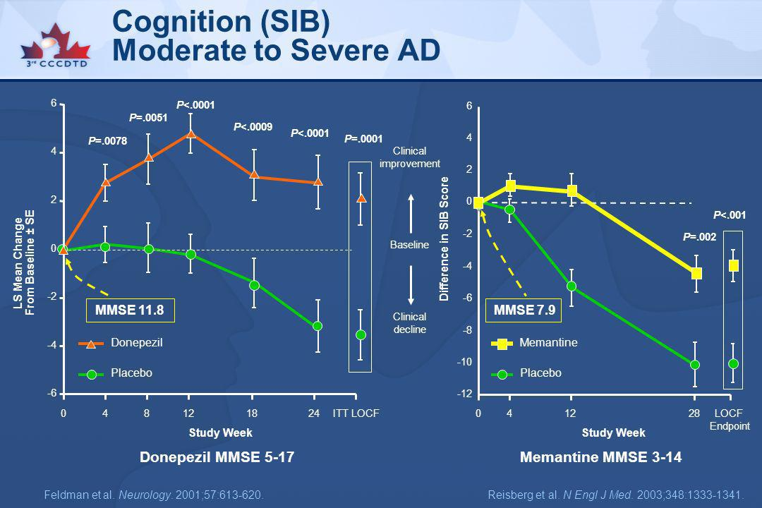Cognition (SIB) Moderate to Severe AD