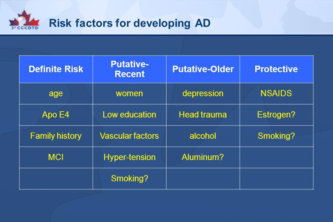 Risk factors for developing AD