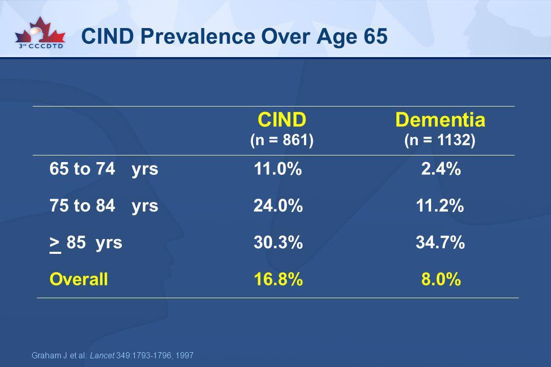 CIND Prevalence Over Age 65