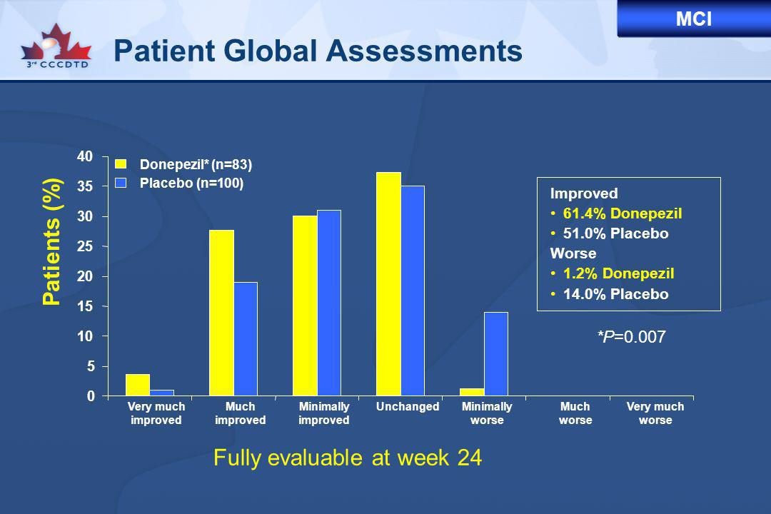 Patient Global Assessments