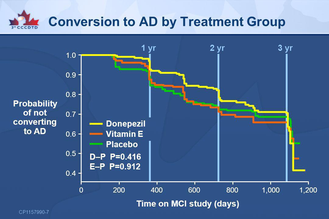 Conversion to AD by Treatment Group