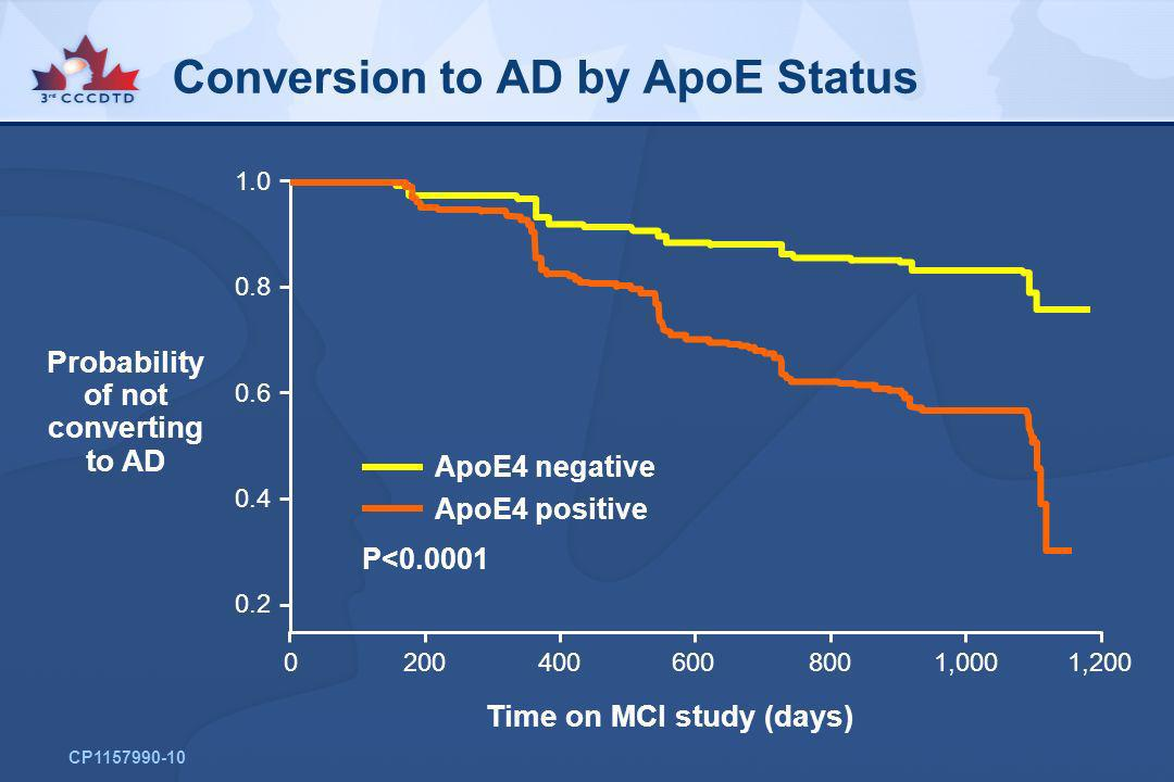 Conversion to AD by ApoE Status