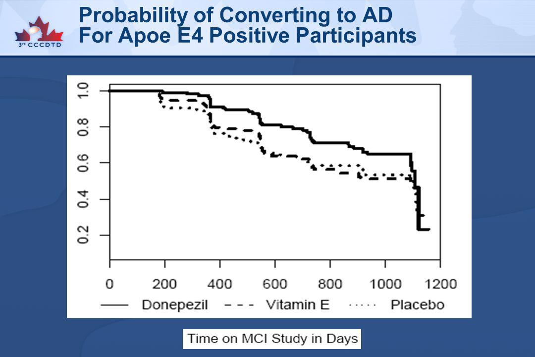 Probability of Converting to AD For Apoe E4 Positive Participants