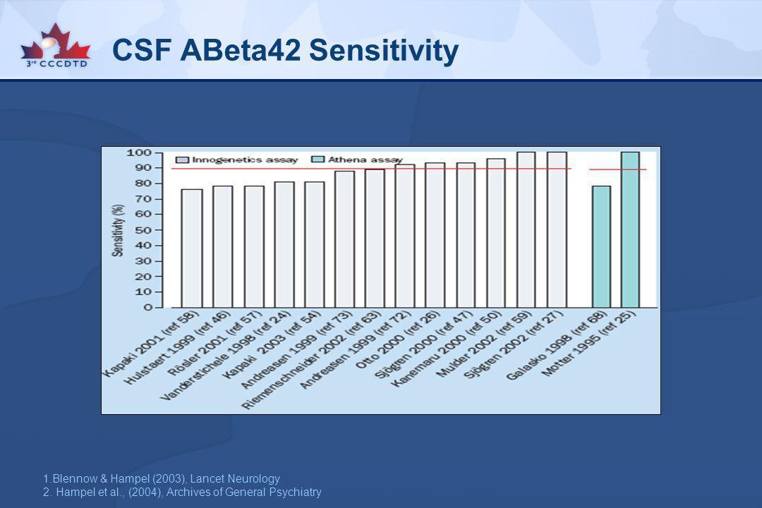 CSF ABeta42 Sensitivity 1.Blennow & Hampel (2003), Lancet Neurology