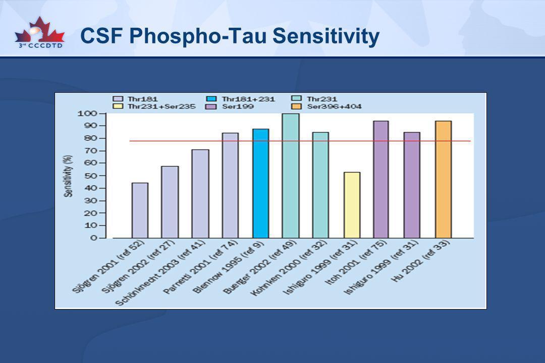 CSF Phospho-Tau Sensitivity
