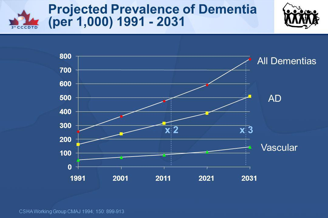 Projected Prevalence of Dementia (per 1,000) 1991 - 2031