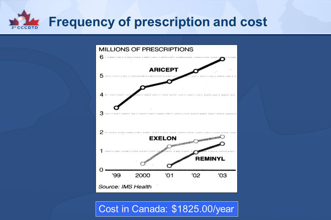 Frequency of prescription and cost