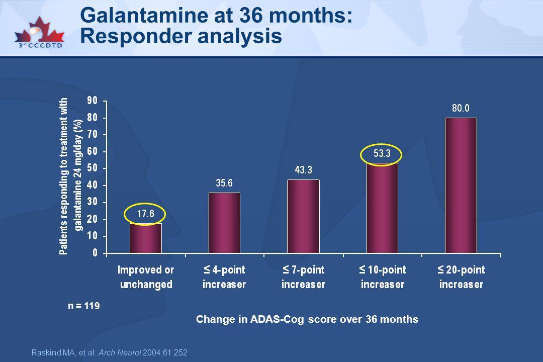 Galantamine at 36 months: Responder analysis