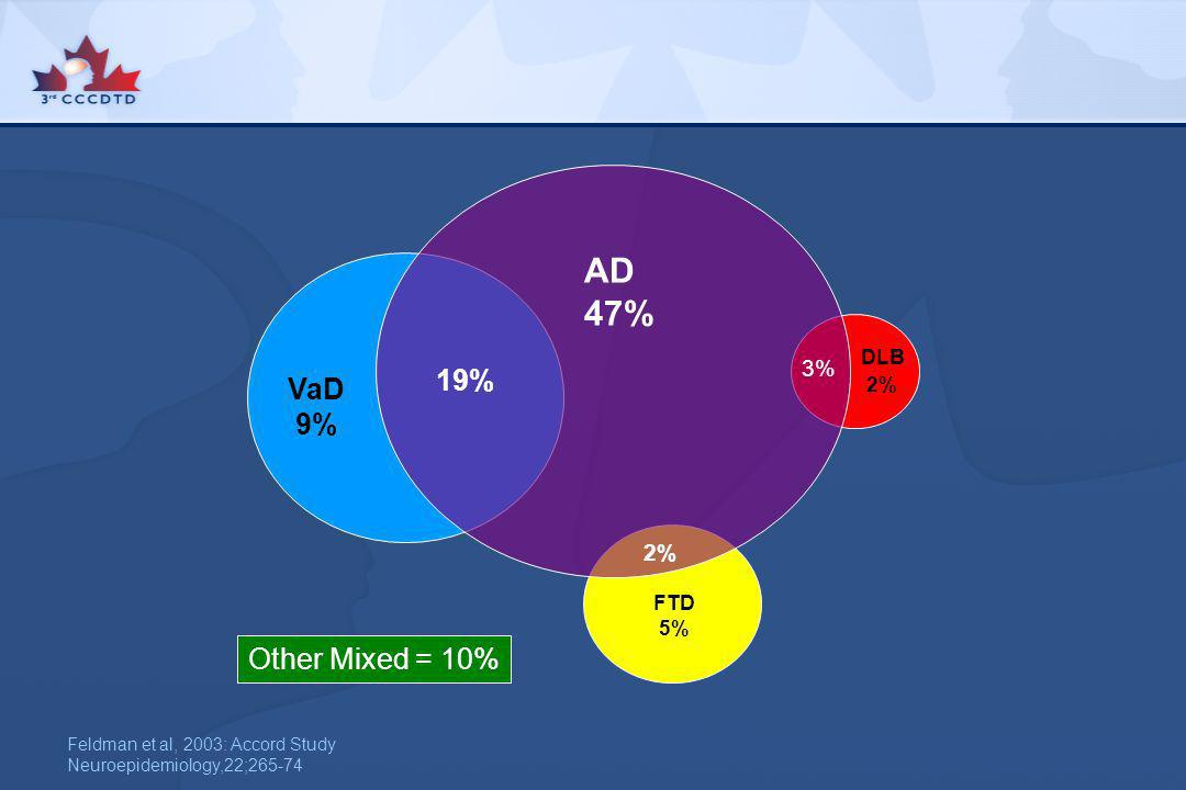 AD 47% 19% VaD 9% Other Mixed = 10% 3% 2% DLB 2% FTD 5%
