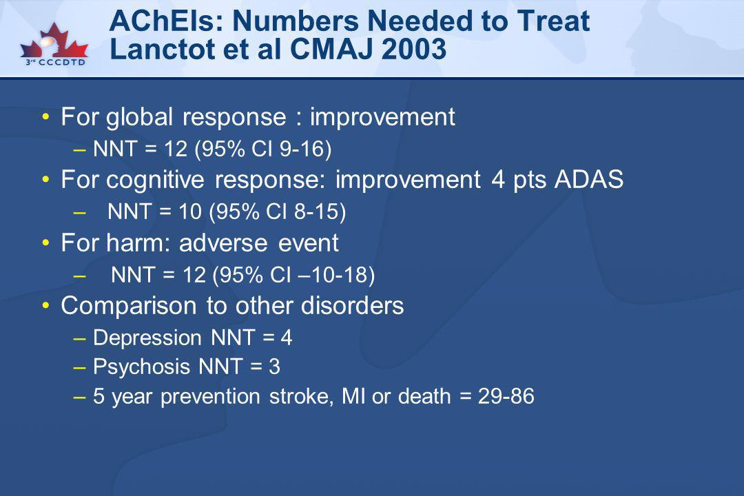 AChEIs: Numbers Needed to Treat Lanctot et al CMAJ 2003