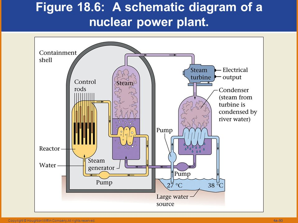Chemical foundations elements and atoms ppt video online download figure 186 a schematic diagram of a nuclear power plant ccuart Image collections