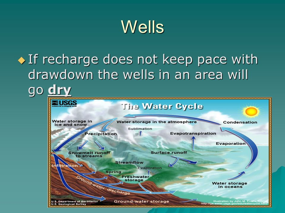 21 Wells If Recharge Does Not Keep Pace With Drawdown The In An Area Will Go Dry