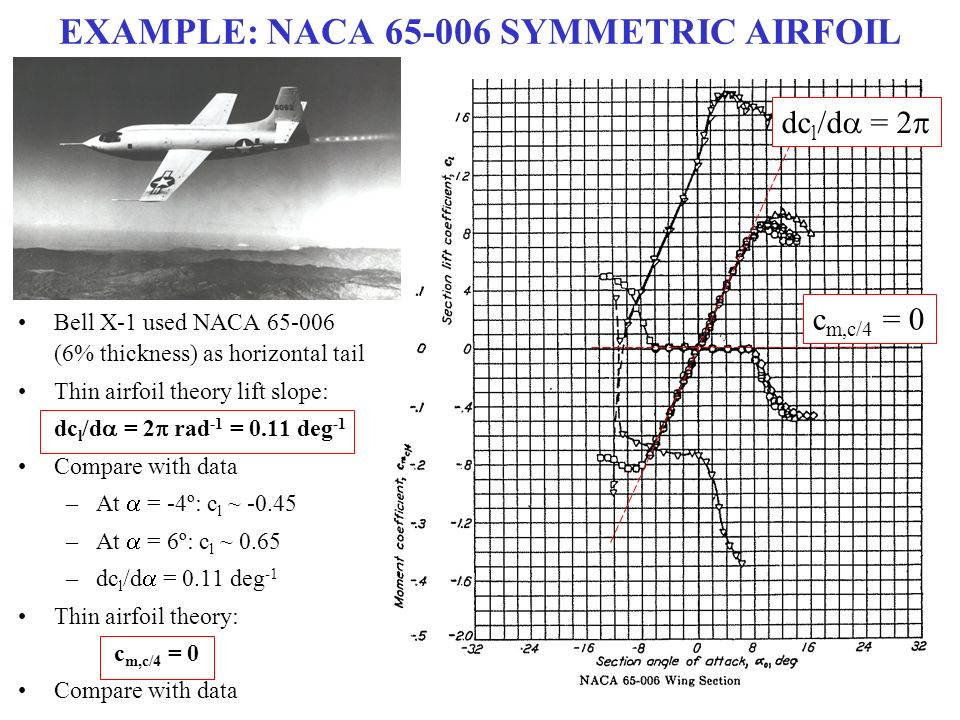 the airfoil theories of lift Aerodynamic background note that these data are generally consistent with the results of thin-airfoil theory in particular: 1 the lift-curve slopes are within.