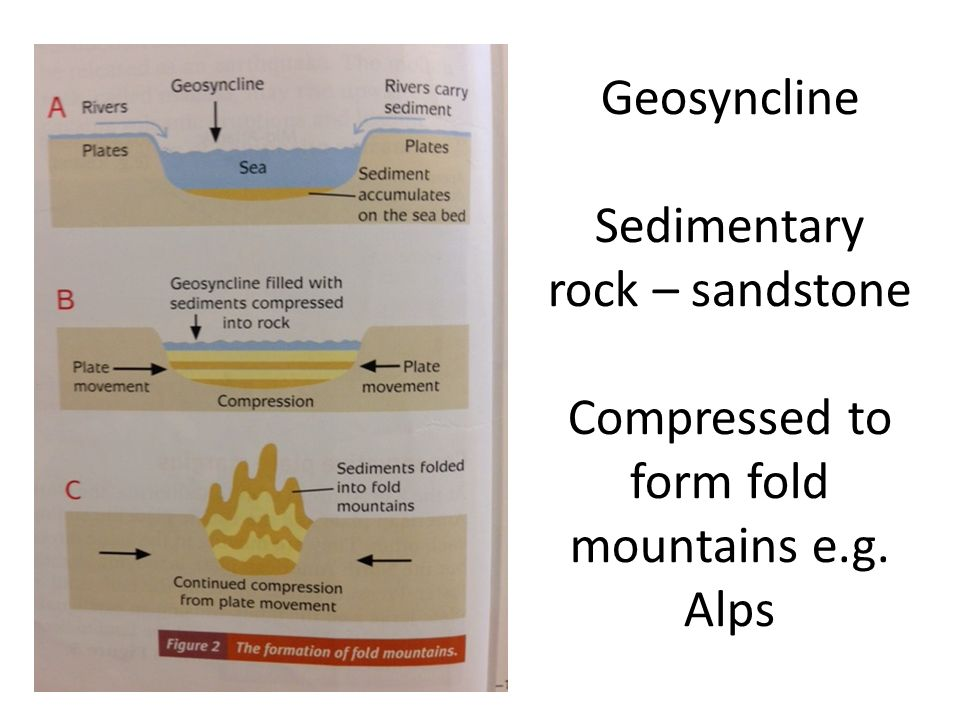 Geosyncline Sedimentary rock – sandstone Compressed to form fold mountains e.g. Alps