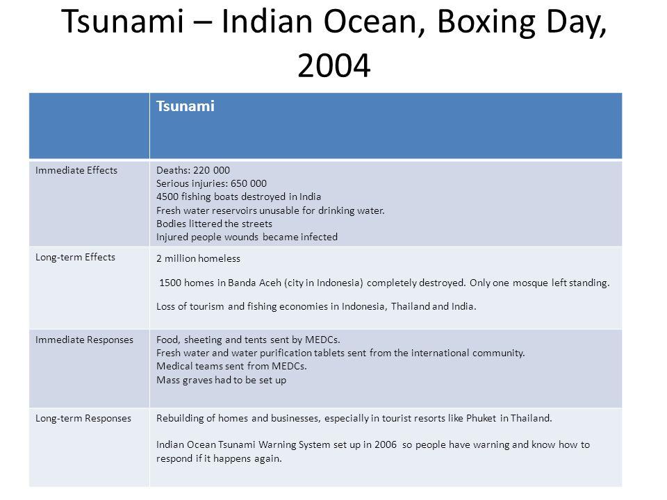 Tsunami – Indian Ocean, Boxing Day, 2004