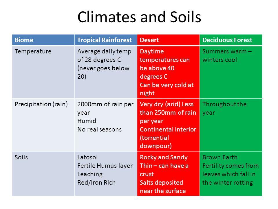 Climates and Soils Biome Tropical Rainforest Desert Deciduous Forest