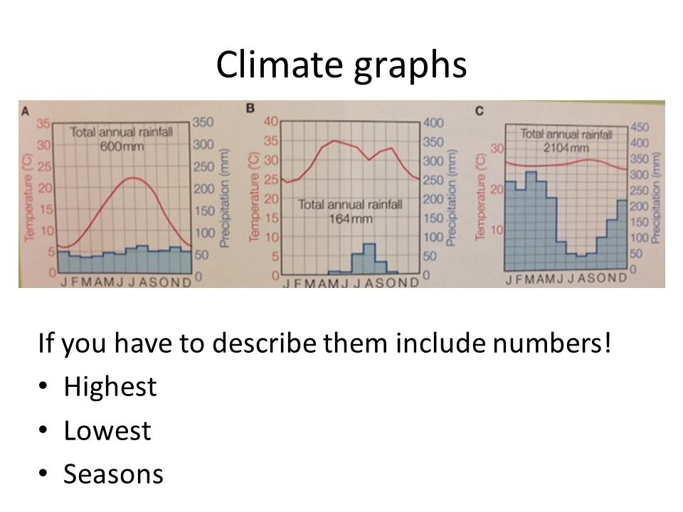 Climate graphs If you have to describe them include numbers! Highest