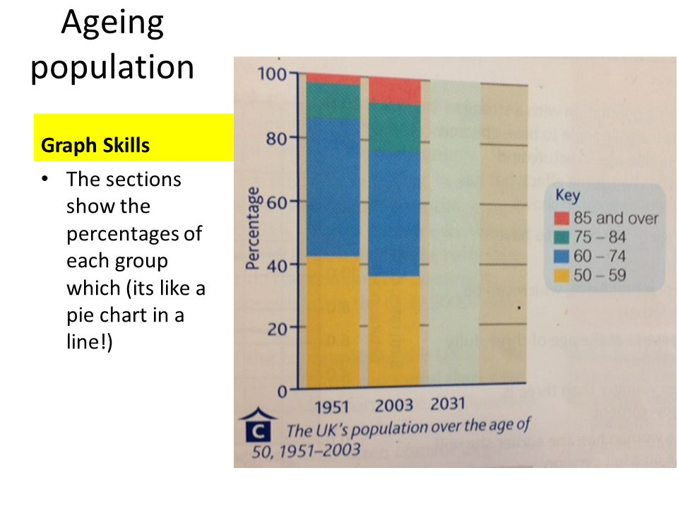 Ageing population Graph Skills
