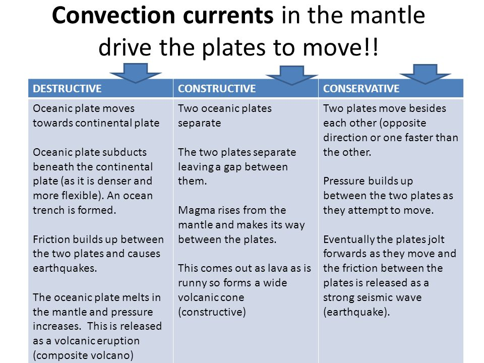 Convection currents in the mantle drive the plates to move!!