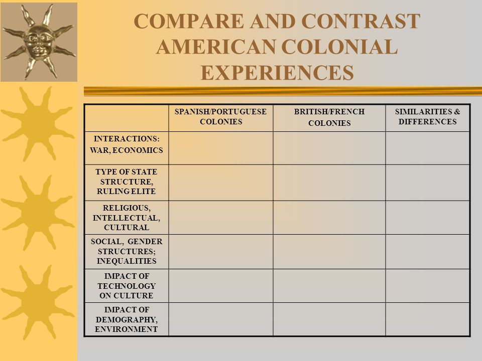 compare and contrast of different cultural approaches essay Free essays on compare and contrast traditional and modern approaches  cultural concerns about gender' compare  essay: compare and contrast the different.