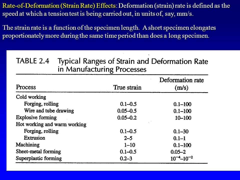 deformation rate Deals with the basic concepts of motion (displacement and velocity) and deformation (strain and strain rate), and how these concepts are inter related previous sections from the maths section about mathematical relations as well as the extended discussion on lagrangian vs eulerian strain rate has been included further.