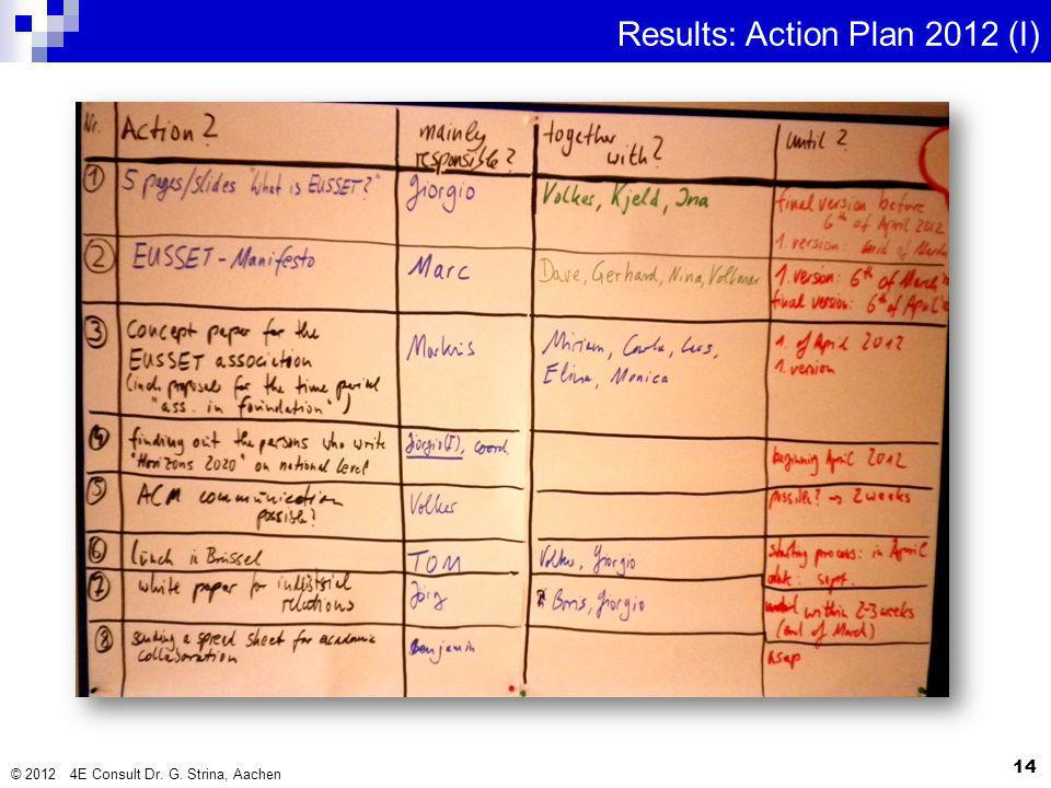 Results: Action Plan 2012 (I)