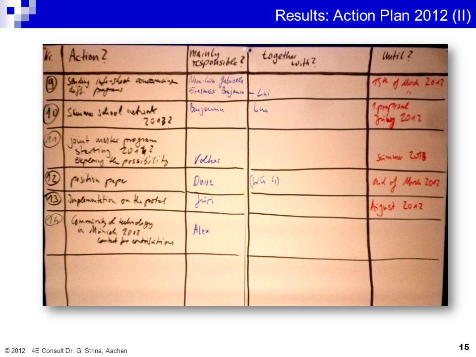 Results: Action Plan 2012 (II)