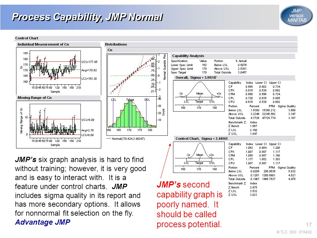 How To Calculate Standard Deviation Excel Process Capability, Jmp Normal