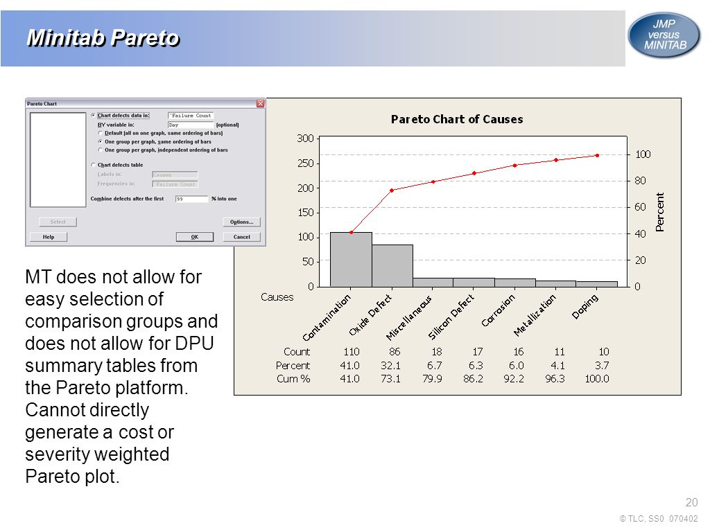 Jmp 7 and minitab 15 thomas a little phd 0707 ppt video 20 minitab pareto mt does not allow for easy selection of comparison groups and does not allow for dpu summary tables from the pareto platform nvjuhfo Images