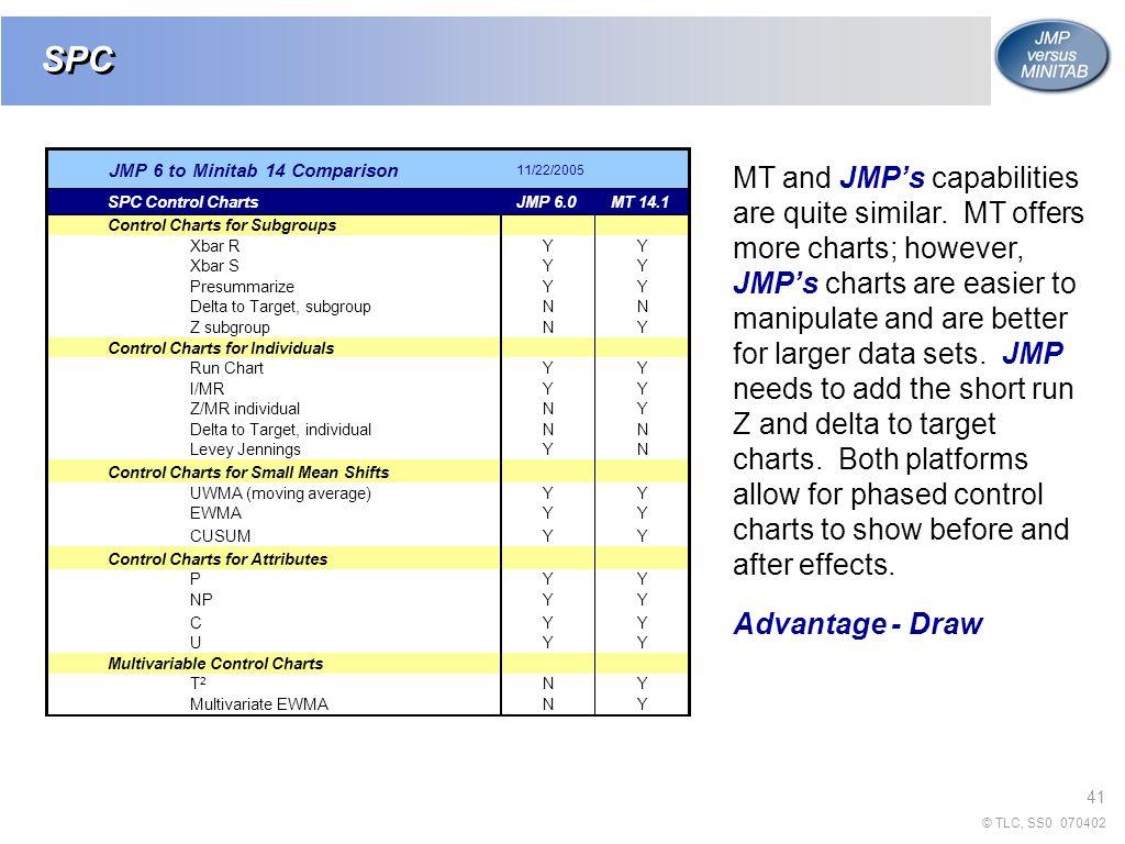 Jmp 7 and minitab 15 thomas a little phd 0707 ppt video spc jmp 6 to minitab 14 comparison 11222005 spc control nvjuhfo Images